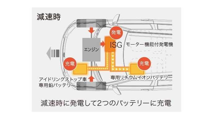 イグニスの減速時のマイルドハイブリッドの仕組み