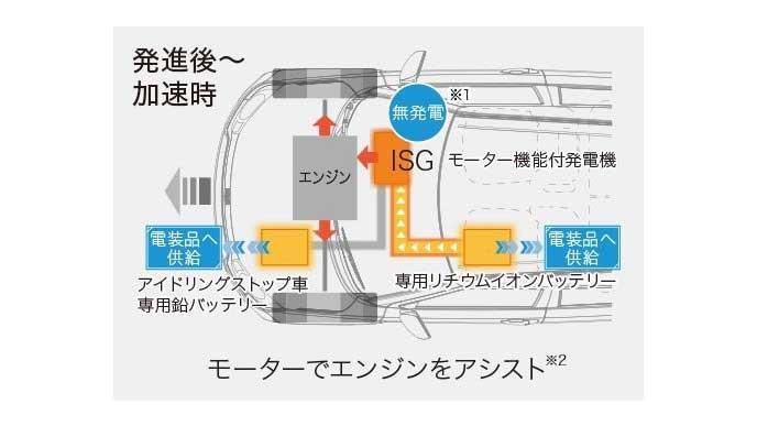 イグニスの発進・加速時のマイルドハイブリッドの仕組み