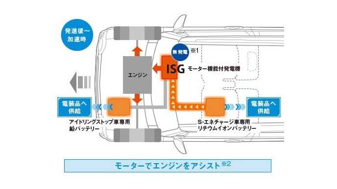 発進・加速時のS-エネチャージの仕組み