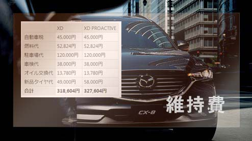CX-8の維持費は約32万円!ガソリン代やタイヤ代・車検代をチェック
