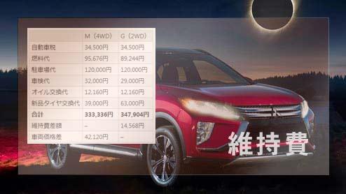 エクリプスクロスの維持費はいくら?Mの4WDとGの2WDで比較