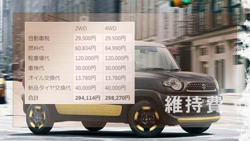 クロスビーの年間維持費は29.8万円 コストパフォーマンスに優れる良車
