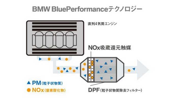 BMWのクリーンディーゼルエンジンの図解