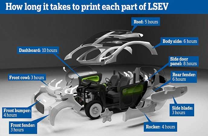 LSEVの製造工程