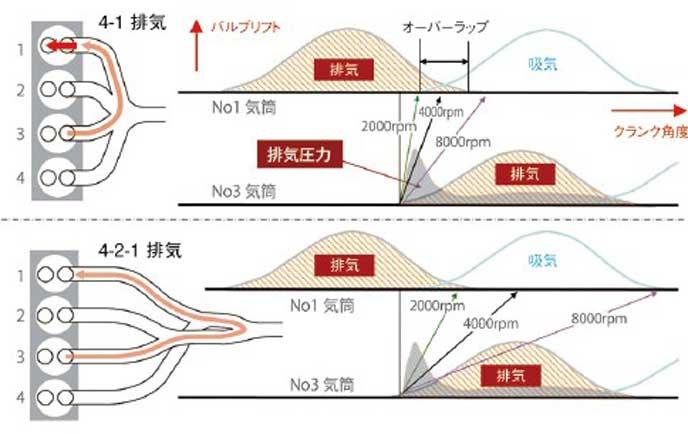 4-2-1排気システムの仕組み