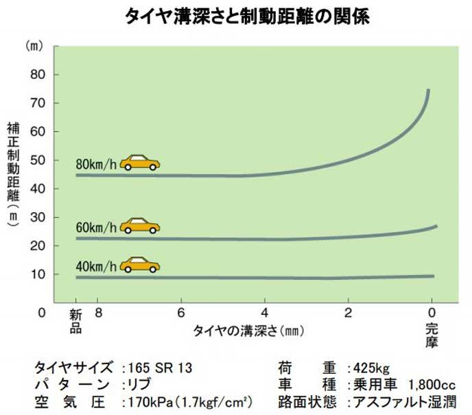 タイヤ溝深さと制動距離の関係