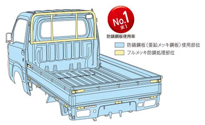 ハイゼットトラックの防錆鋼板
