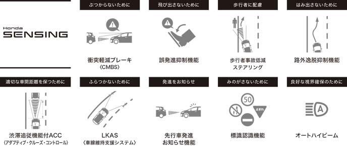 新型CR-Vのホンダセンシング