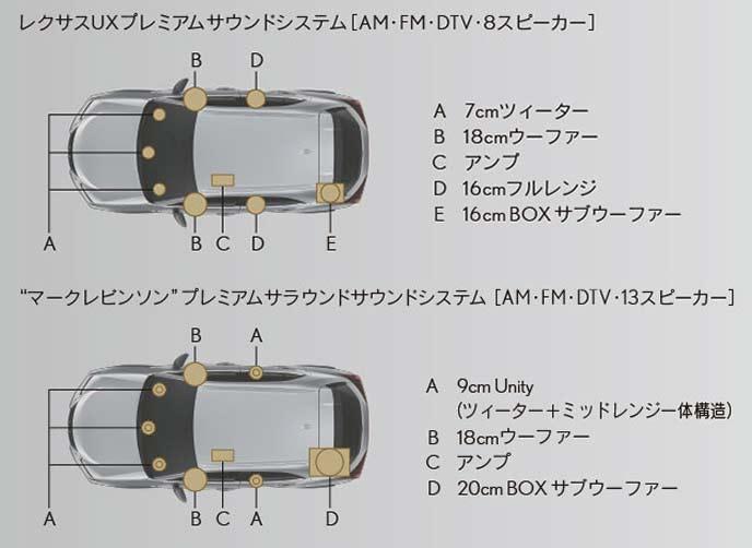 新型UXのプレミアムサウンドシステム