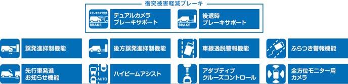ソリオバンディットの安全装備