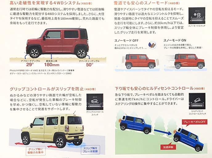 ハスラーには独自の4WDシステムを採用