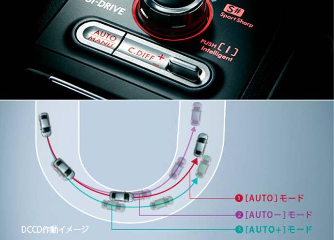 WRX STIのマルチモードDCCD AWDシステム
