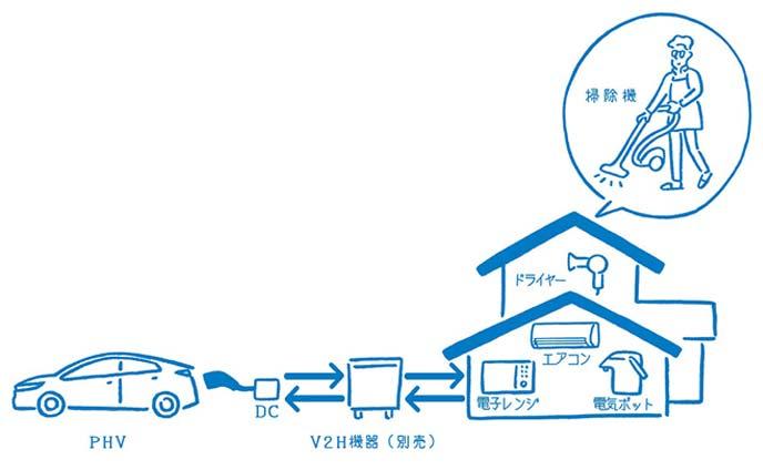 プリウスPHVのV2Hシステム