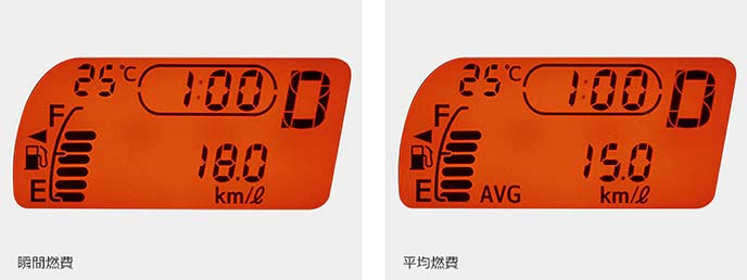 メーター表示例:瞬間燃費(左)と平均燃費(右)
