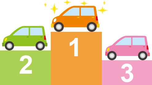 安い軽自動車ランキング~120万円以下で新車購入できるおすすめの15車種