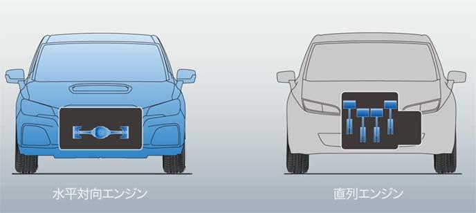 水平対向型エンジンと直列型エンジンの重心位置比較
