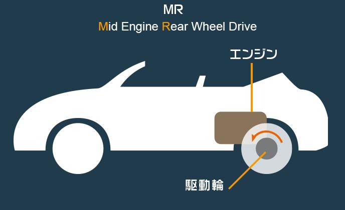 MRの構造