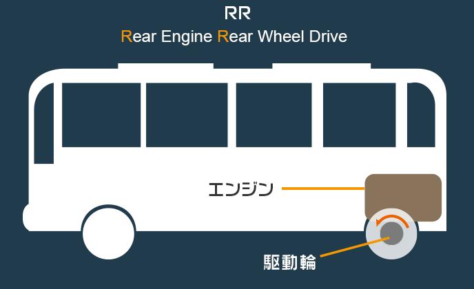 RRの構造