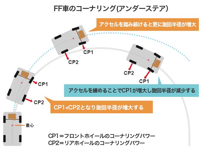 FF車のコーナリング(アンダーステア)