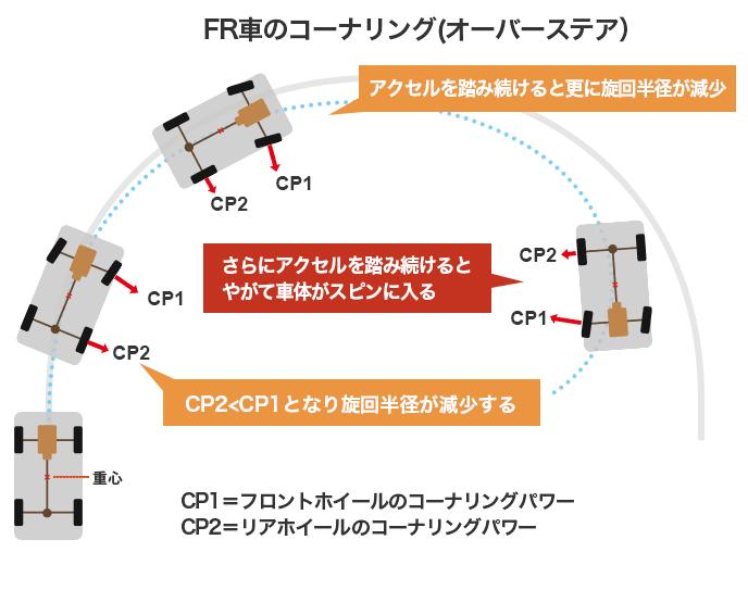 FR車のコーナリング(オーバーステア)