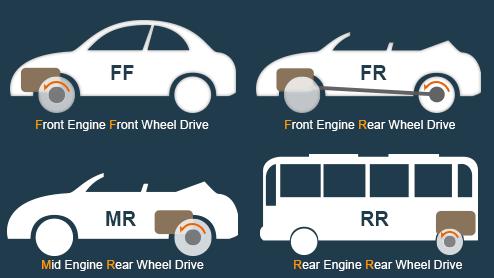 FFとFRの違いは?運転のしやすさにも影響する駆動方式の違い
