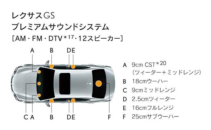 GS全車に標準装備のプレミアムサウンドシステム構成