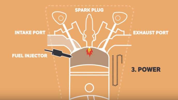 ガソリンエンジンの仕組み