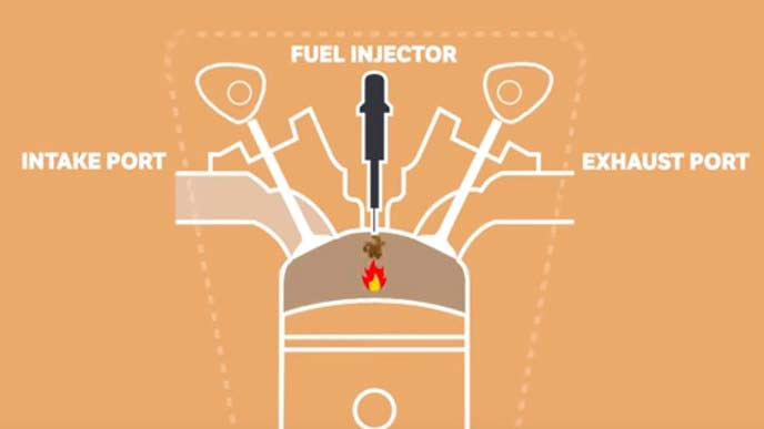 ディーゼルエンジンの仕組み