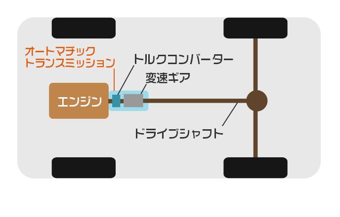 AT車のトランスミッションまわりの構造図