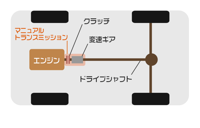 MT車のトランスミッションまわりの構造図