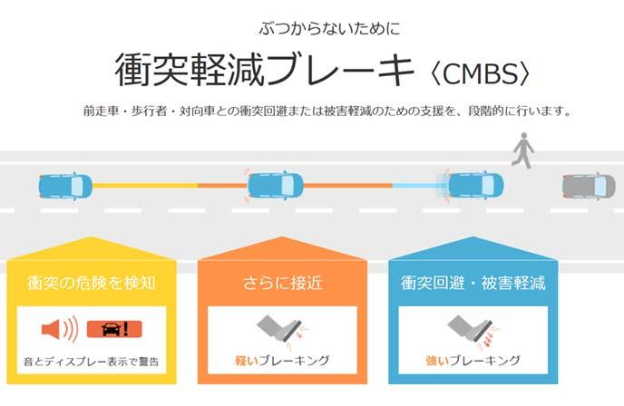 ホンダCMBS 衝突軽減ブレーキの概念図