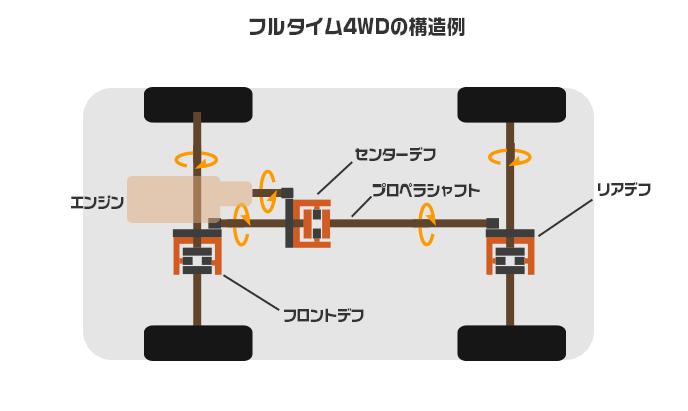 フルタイム4WDの構造例