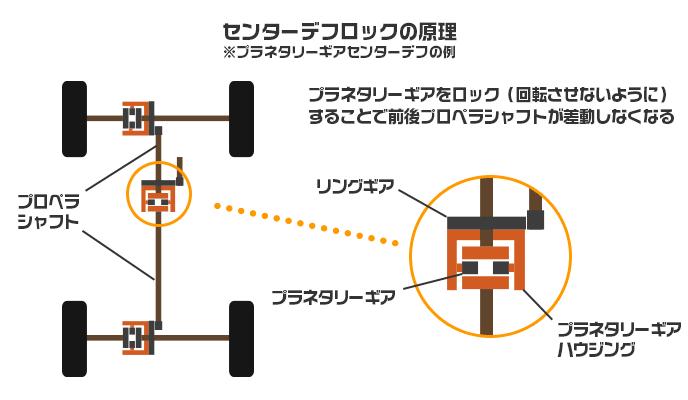 センターデフロックの原理図