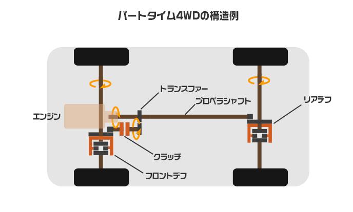 パートタイム4WDの構造例