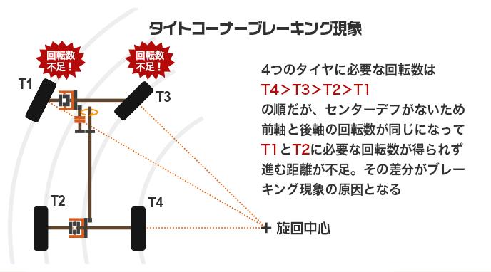 タイトコーナーブレーキング現象の説明図