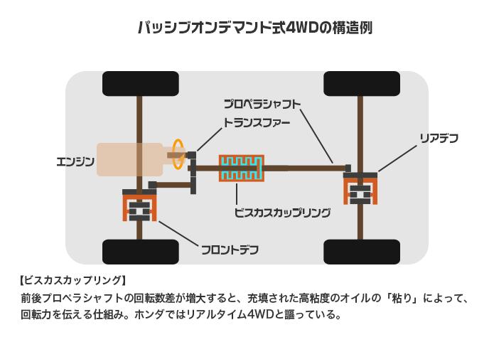 パッシブオンデマンド4WDの構造例