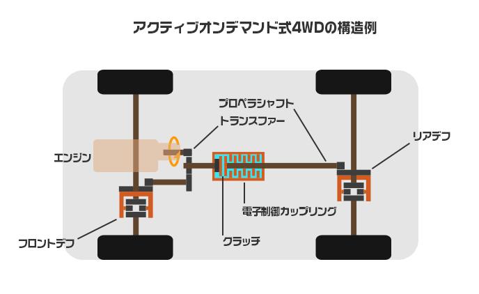 アクティブオンデマンド4WDの構造例
