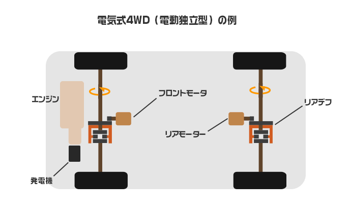 電気式4WD(電動独立型)4WDの構造例