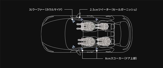 マツダ・ハーモニック・アコースティックス+8スピーカー