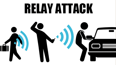 リレーアタックとは?スマートキーの電波を悪用した自動車窃盗を防ぐ防犯対策