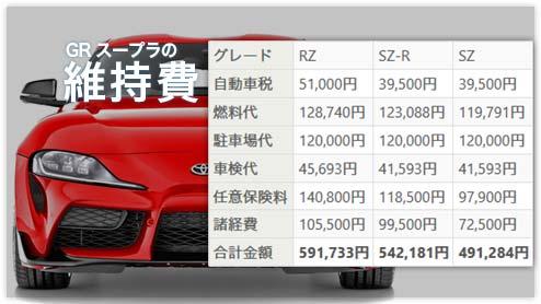 新型GRスープラの年間維持費をグレード「RZ」「SZ‐R」「SZ」で徹底比較
