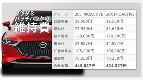 MAZDA3ハッチバックの維持費をエンジン種類の異なる各グレードで徹底比較