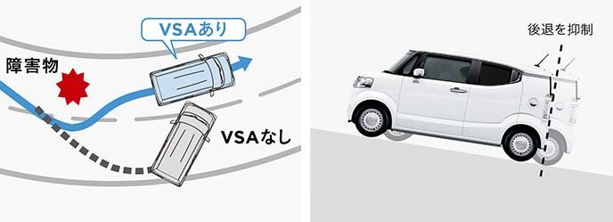 Nボックススラッシュの走行状況に応じた安全システム