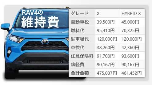 新型RAV4の維持費は年間いくら?ガソリン車とハイブリッド車で徹底比較