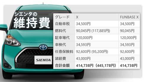 シエンタの維持費は年間で約41万円!軽自動車の方が8万円ほど安い理由は?