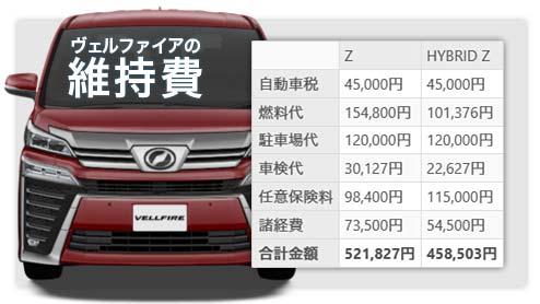 ヴェルファイアの維持費は年間いくら?ガソリン車とハイブリッド車で比較