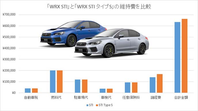 WRX STIとWRX タイプSの維持費の比較