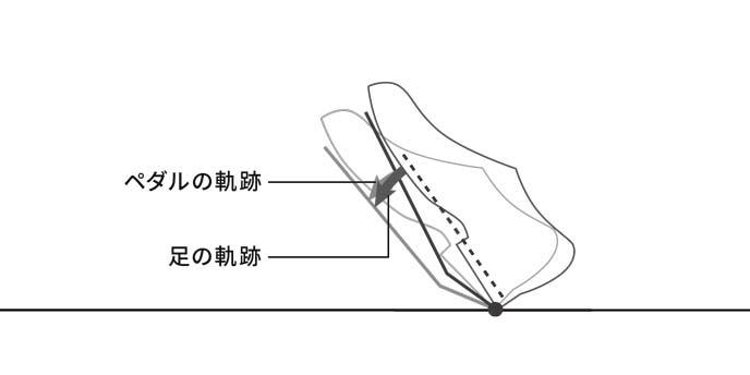 MAZDA3のオルガン式アクセルペダル