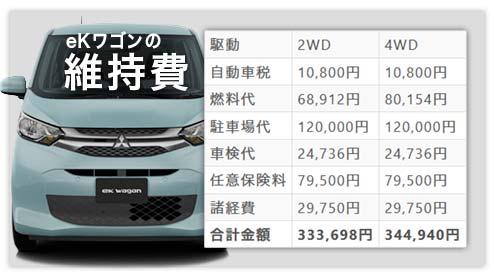 新型「eKワゴン」の維持費を低燃費が魅力的な2WDと寒冷地で人気の4WDで比較
