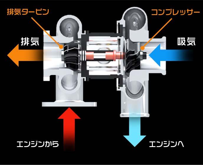 ターボチャージャーの構造図